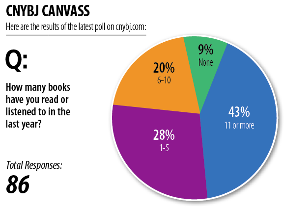 How many books have you read or listened to in the last year