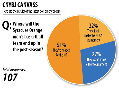 Where will the Syracuse Orange men's basketball team end up in the post-season?