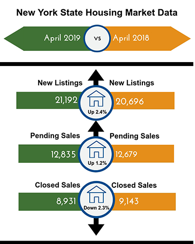 New York home sales dip in April, CNY numbers mixed