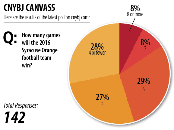Weekly Poll Results: How many games will the 2016 Syracuse Orange football team win?